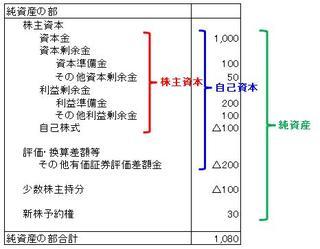 純資産の部: 投資家向け財務分析...